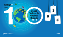 Most Valuable Global Brands 2015